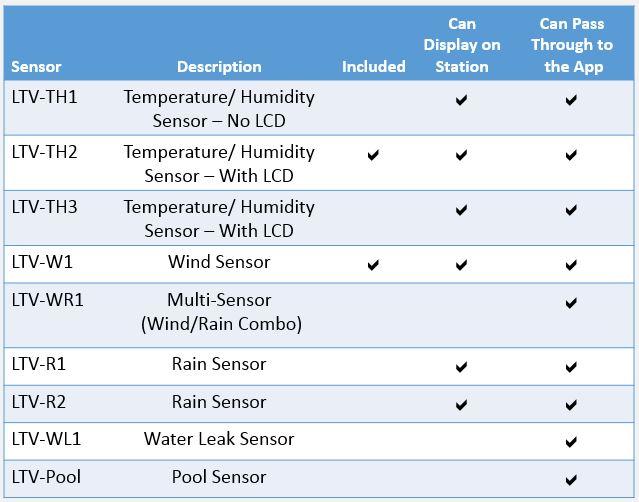 ESTACIÓN DE CLIMA PROFESIONAL V22 SENSORES INALAMBRICOSV22C84428